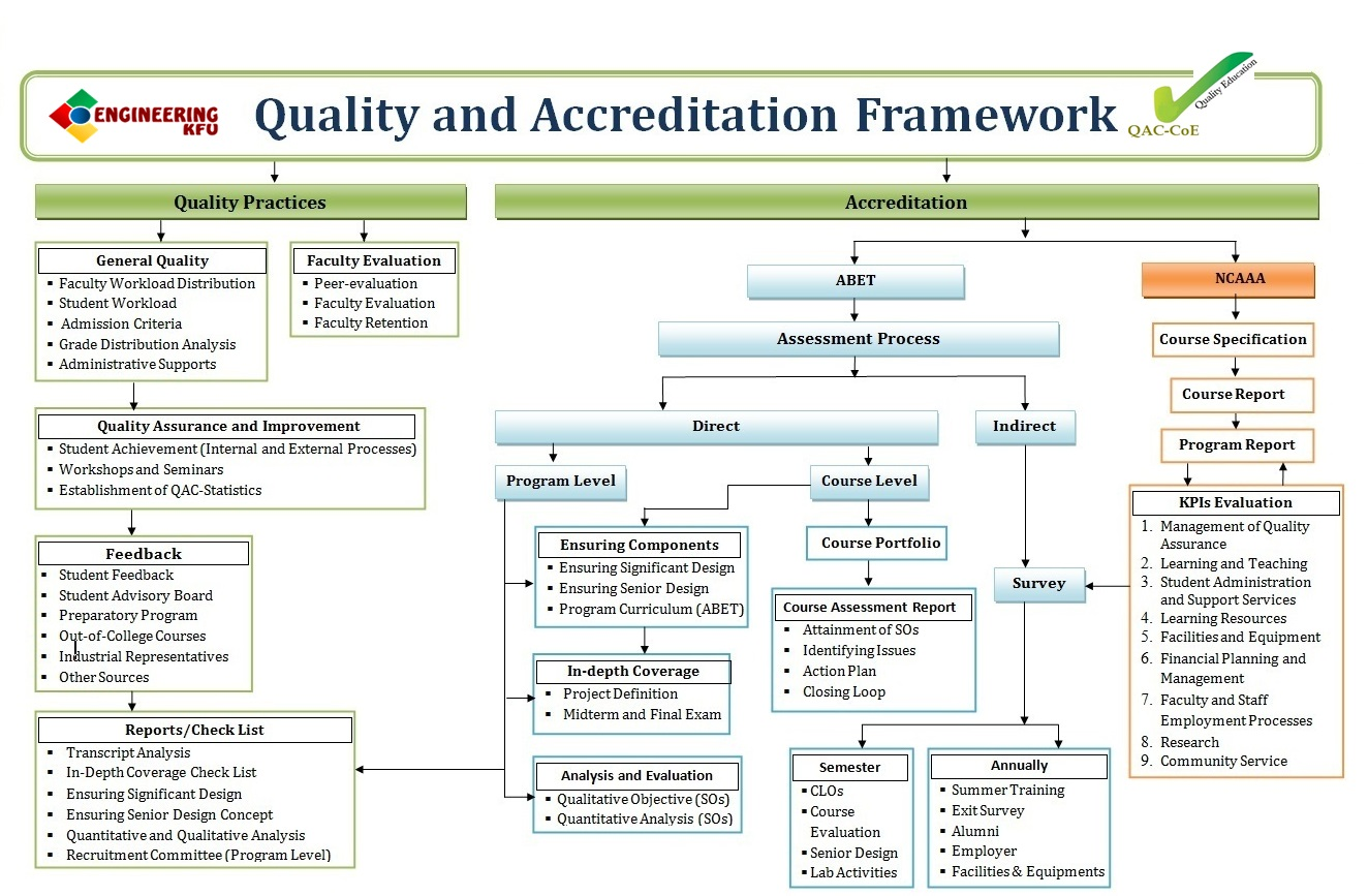 How To Reset Ecm >> Quality and Accreditation